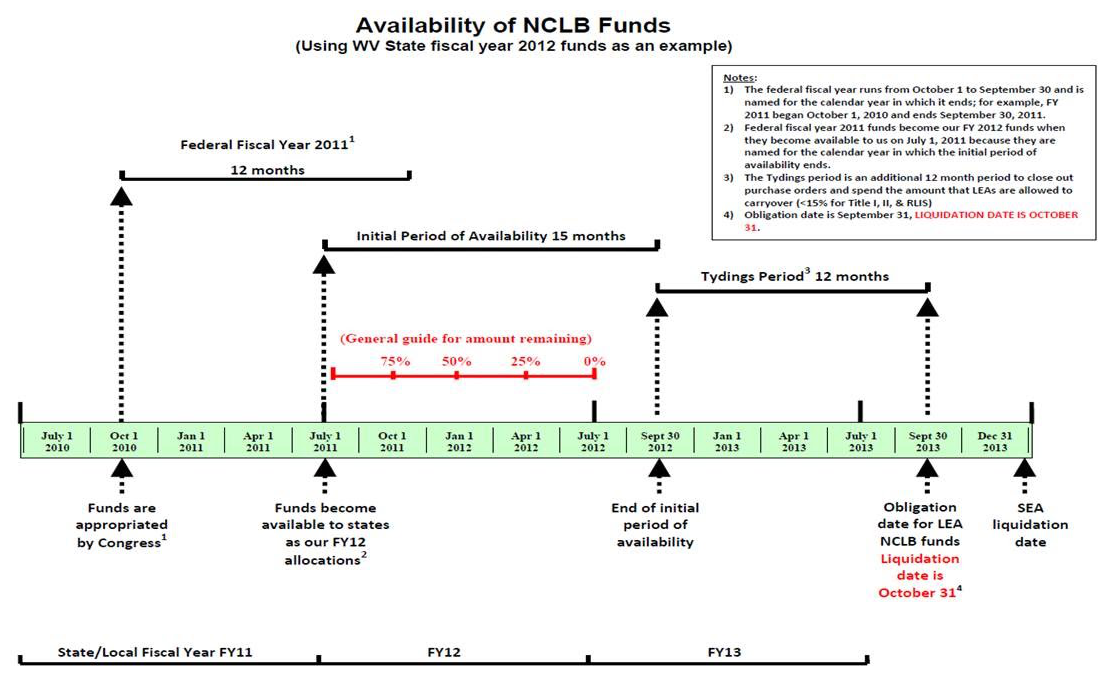 Availability of NCLB Funds